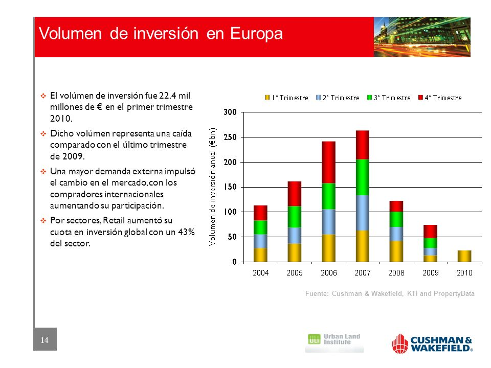 14 Volumen de inversión en Europa El volúmen de inversión fue 22.4 mil millones de en el primer trimestre 2010. Dicho volúmen representa una caída com