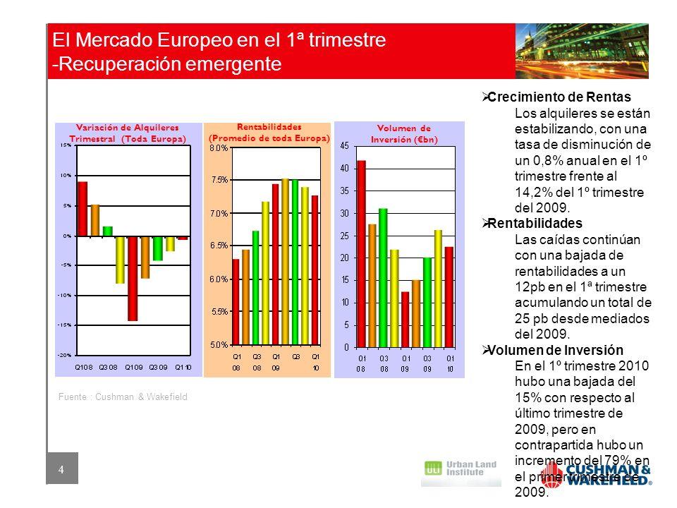 4 El Mercado Europeo en el 1ª trimestre -Recuperación emergente Fuente : Cushman & Wakefield Variación de Alquileres Trimestral (Toda Europa) Rentabil