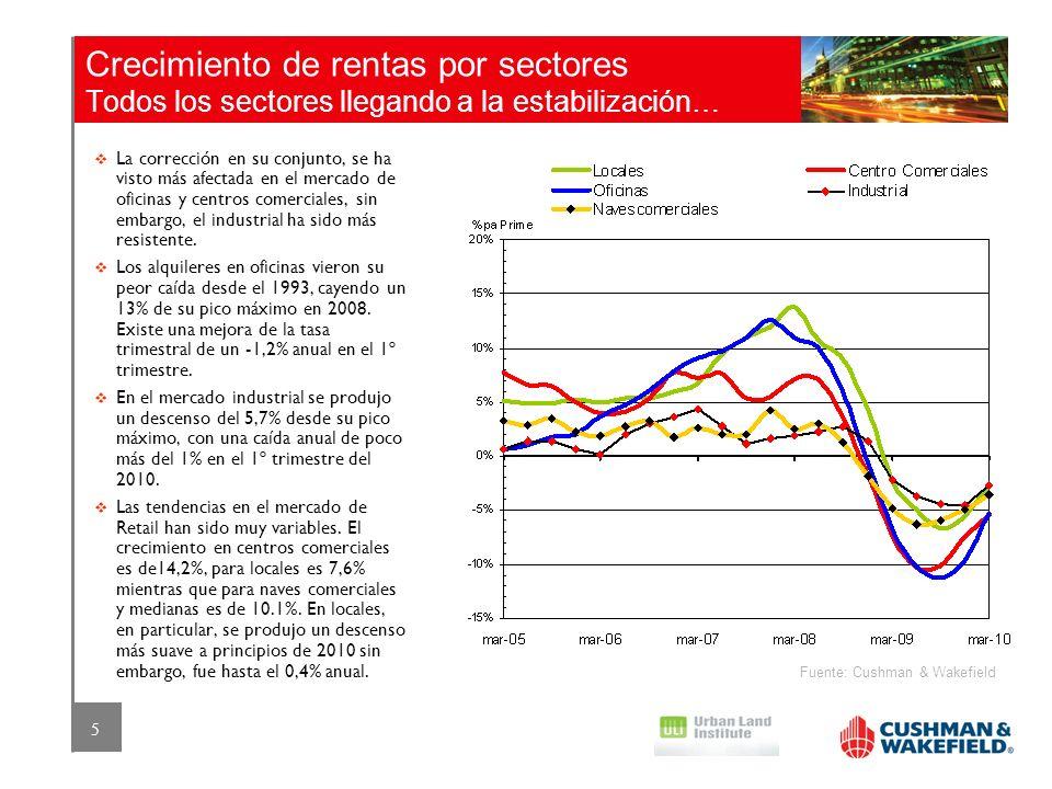5 Crecimiento de rentas por sectores Todos los sectores llegando a la estabilización… Fuente: Cushman & Wakefield La corrección en su conjunto, se ha