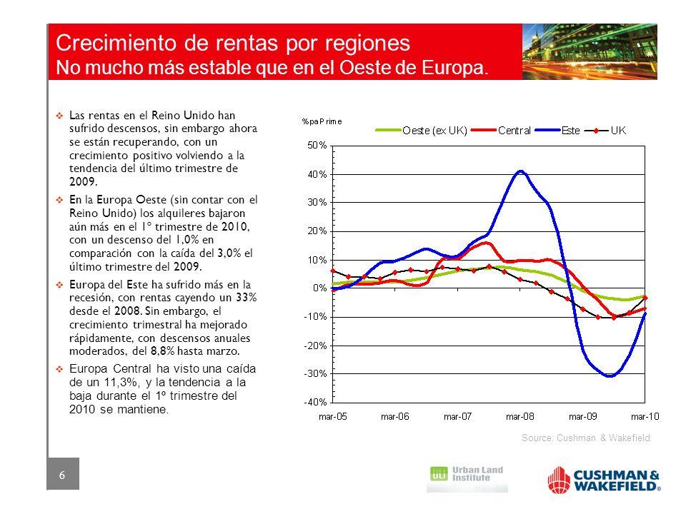 6 Crecimiento de rentas por regiones No mucho más estable que en el Oeste de Europa. Source: Cushman & Wakefield Las rentas en el Reino Unido han sufr