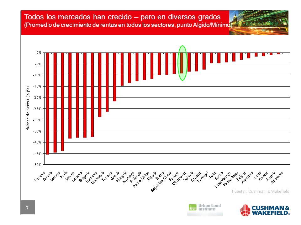 7 Todos los mercados han crecido – pero en diversos grados (Promedio de crecimiento de rentas en todos los sectores, punto Algido/Mínimo) Fuente:: Cus
