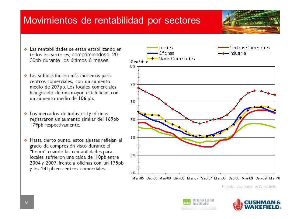 9 Movimientos de rentabilidad por sectores Fuente: Cushman & Wakefield Las rentabilidades se están estabilizando en todos los sectores, comprimiendose