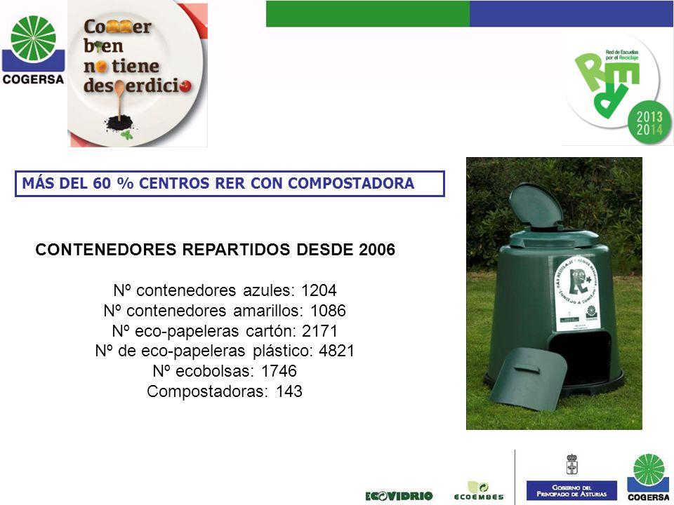 CONTENEDORES REPARTIDOS DESDE 2006 Nº contenedores azules: 1204 Nº contenedores amarillos: 1086 Nº eco-papeleras cartón: 2171 Nº de eco-papeleras plás