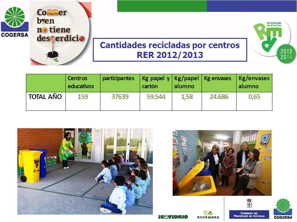 Cantidades recicladas por centros RER 2012/2013 Centros educativos participantesKg papel y cartón Kg/papel alumno Kg envasesKg/envases alumno TOTAL AÑ