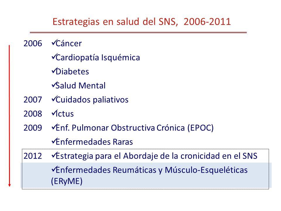 Estrategias en salud del SNS, 2006-2011 2006 Cáncer Cardiopatía Isquémica Diabetes Salud Mental 2007 Cuidados paliativos 2008 Ictus 2009 Enf. Pulmonar