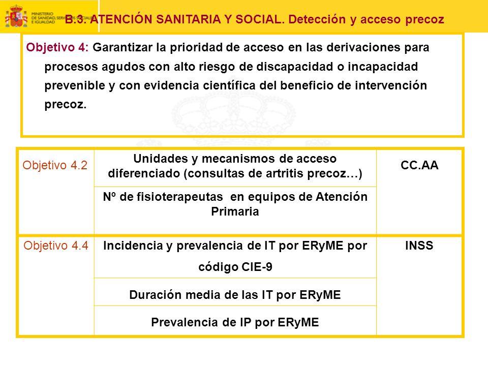 Objetivo 4.2 Unidades y mecanismos de acceso diferenciado (consultas de artritis precoz…) CC.AA Nº de fisioterapeutas en equipos de Atención Primaria