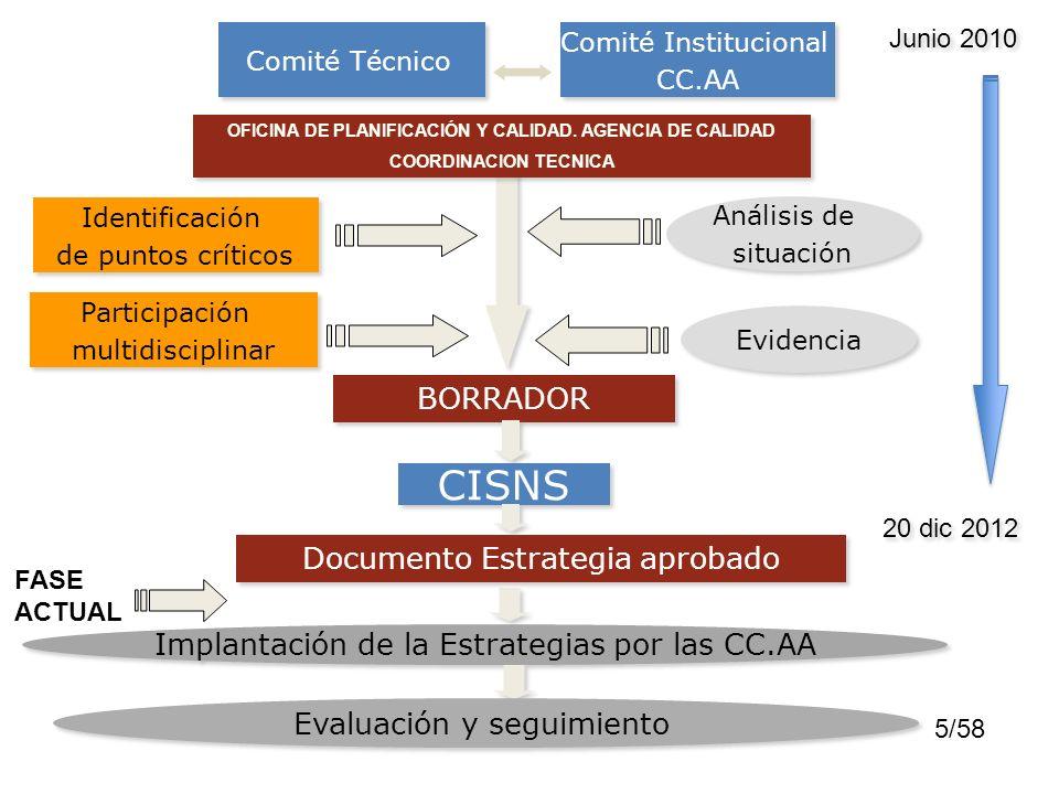 5/58 Comité Técnico Evidencia Análisis de situación Análisis de situación Identificación de puntos críticos Identificación de puntos críticos Particip