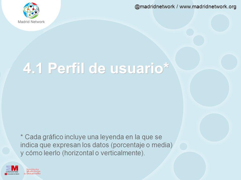 @madridnetwork / www.madridnetwork.org 4.1 Perfil de usuario* * Cada gráfico incluye una leyenda en la que se indica que expresan los datos (porcentaj