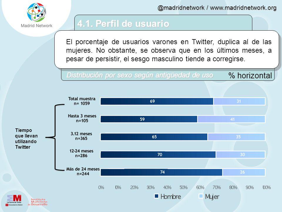 @madridnetwork / www.madridnetwork.org El porcentaje de usuarios varones en Twitter, duplica al de las mujeres. No obstante, se observa que en los últ