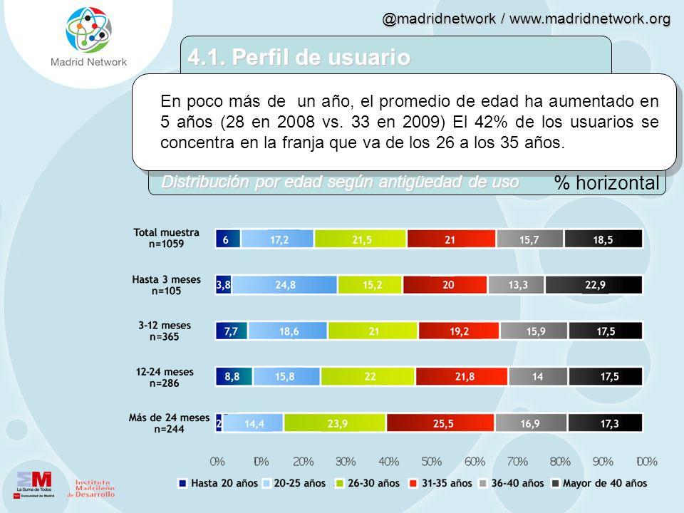 @madridnetwork / www.madridnetwork.org En poco más de un año, el promedio de edad ha aumentado en 5 años (28 en 2008 vs. 33 en 2009) El 42% de los usu