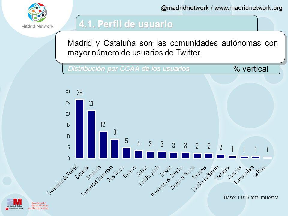 @madridnetwork / www.madridnetwork.org Madrid y Cataluña son las comunidades autónomas con mayor número de usuarios de Twitter. 4.1. Perfil de usuario
