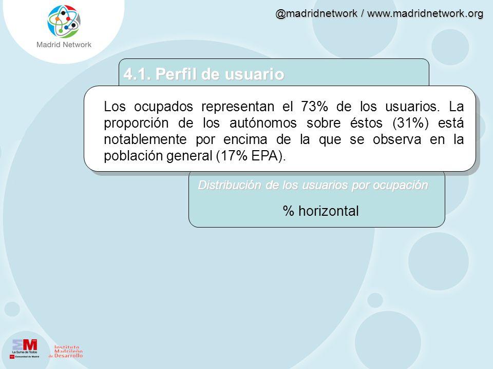 @madridnetwork / www.madridnetwork.org Los ocupados representan el 73% de los usuarios. La proporción de los autónomos sobre éstos (31%) está notablem