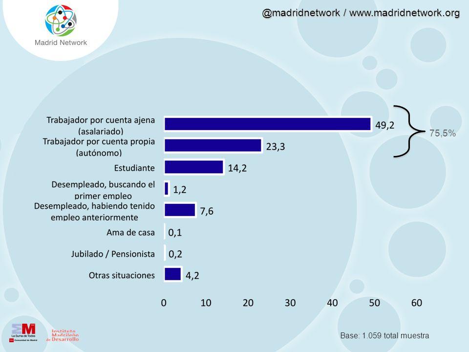 @madridnetwork / www.madridnetwork.org Base: 1.059 total muestra 75,5%