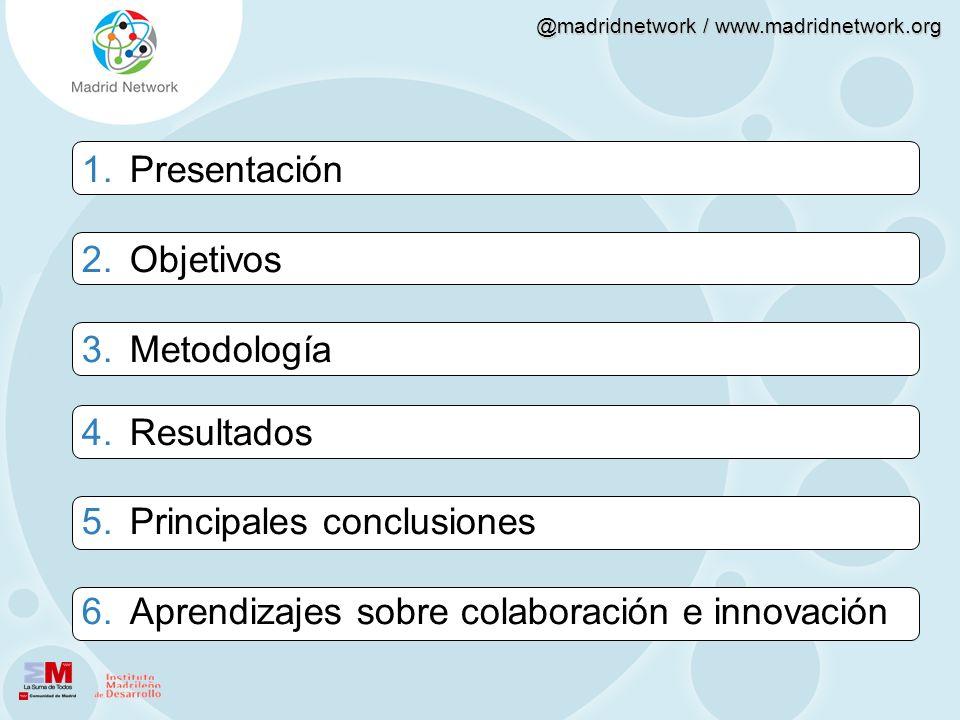 @madridnetwork / www.madridnetwork.org 1.Presentación 2.Objetivos 3.Metodología 4.Resultados 5.Principales conclusiones 6.Aprendizajes sobre colaborac