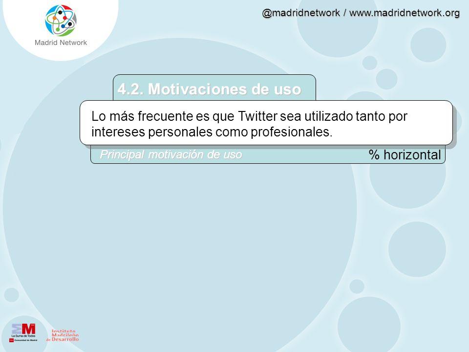 @madridnetwork / www.madridnetwork.org 4.2. Motivaciones de uso Lo más frecuente es que Twitter sea utilizado tanto por intereses personales como prof