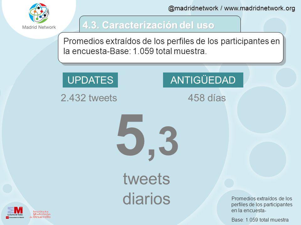 @madridnetwork / www.madridnetwork.org 4.3. Caracterización del uso Promedios extraídos de los perfiles de los participantes en la encuesta-Base: 1.05