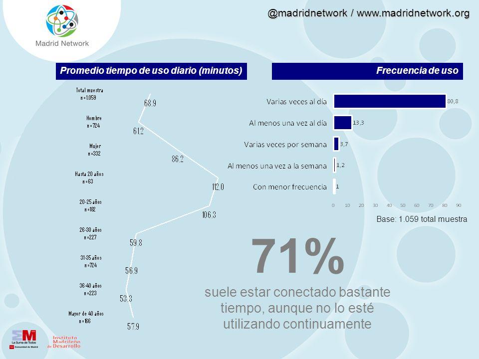 @madridnetwork / www.madridnetwork.org Promedio tiempo de uso diario (minutos)Frecuencia de uso 71% suele estar conectado bastante tiempo, aunque no l