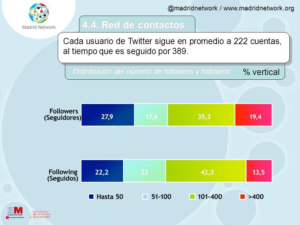 @madridnetwork / www.madridnetwork.org 4.4. Red de contactos Cada usuario de Twitter sigue en promedio a 222 cuentas, al tiempo que es seguido por 389