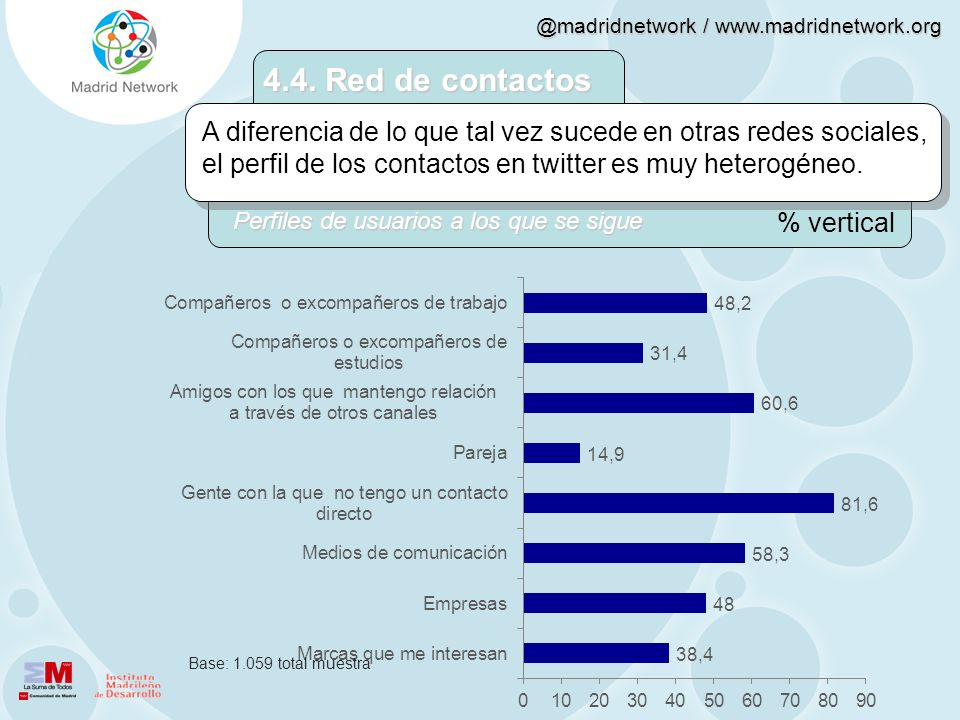 @madridnetwork / www.madridnetwork.org 4.4. Red de contactos A diferencia de lo que tal vez sucede en otras redes sociales, el perfil de los contactos