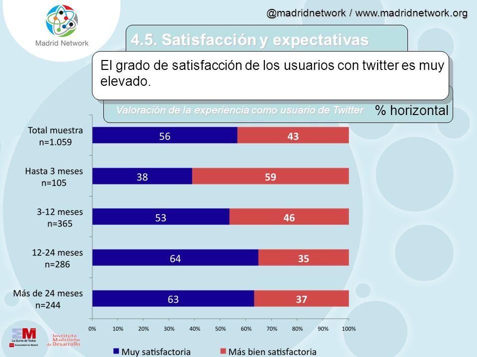 @madridnetwork / www.madridnetwork.org 4.5. Satisfacción y expectativas El grado de satisfacción de los usuarios con twitter es muy elevado. % horizon