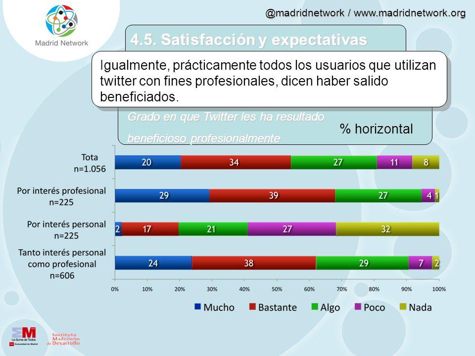 @madridnetwork / www.madridnetwork.org 4.5. Satisfacción y expectativas Igualmente, prácticamente todos los usuarios que utilizan twitter con fines pr