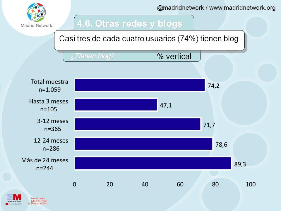 @madridnetwork / www.madridnetwork.org 4.6. Otras redes y blogs Casi tres de cada cuatro usuarios (74%) tienen blog. % vertical ¿Tienen blog?