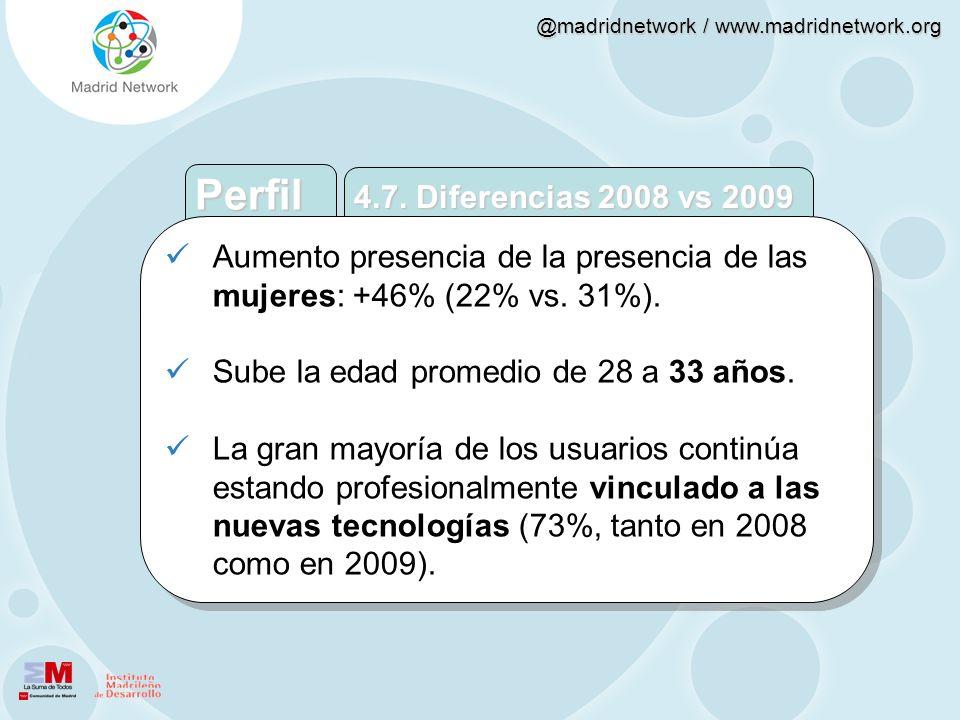 @madridnetwork / www.madridnetwork.org Aumento presencia de la presencia de las mujeres: +46% (22% vs. 31%). Sube la edad promedio de 28 a 33 años. La