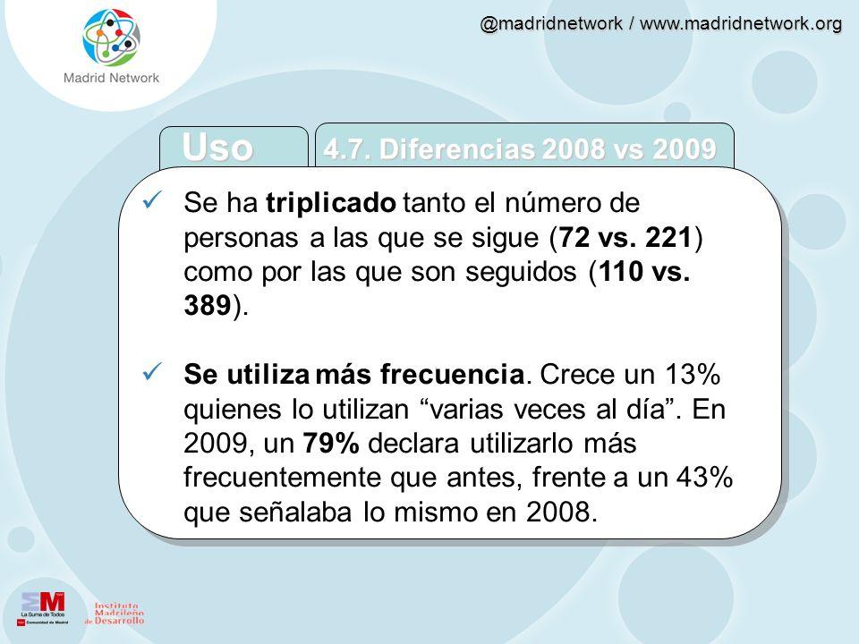 @madridnetwork / www.madridnetwork.org Se ha triplicado tanto el número de personas a las que se sigue (72 vs. 221) como por las que son seguidos (110