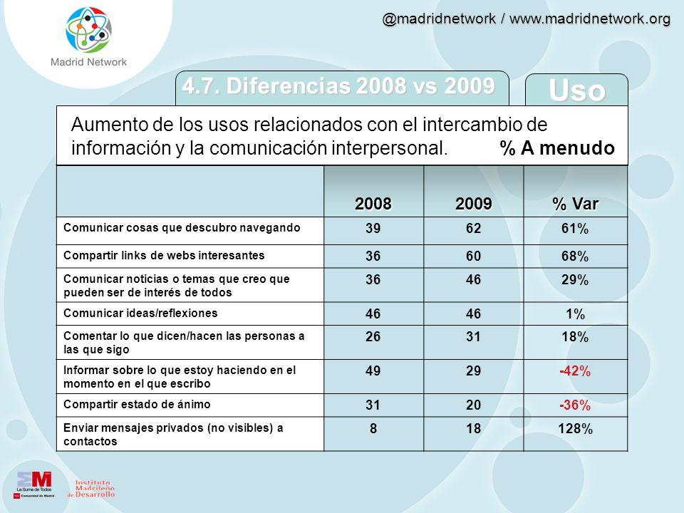 @madridnetwork / www.madridnetwork.org Aumento de los usos relacionados con el intercambio de información y la comunicación interpersonal. % A menudo