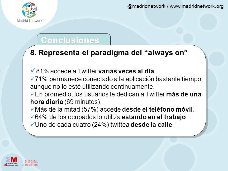 @madridnetwork / www.madridnetwork.org 8. Representa el paradigma del always on 81% accede a Twitter varias veces al día. 71% permanece conectado a la