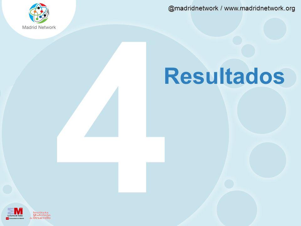 @madridnetwork / www.madridnetwork.org 43214321 Resultados