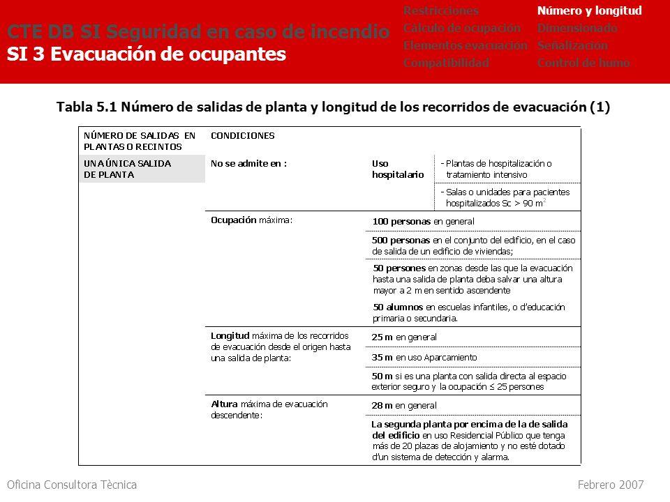 Oficina Consultora Tècnica Febrero 2007 Tabla 5.1 Número de salidas de planta y longitud de los recorridos de evacuación (1) CTE DB SI Seguridad en ca