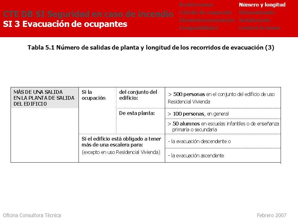 Oficina Consultora Tècnica Febrero 2007 Tabla 5.1 Número de salidas de planta y longitud de los recorridos de evacuación (3) CTE DB SI Seguridad en ca