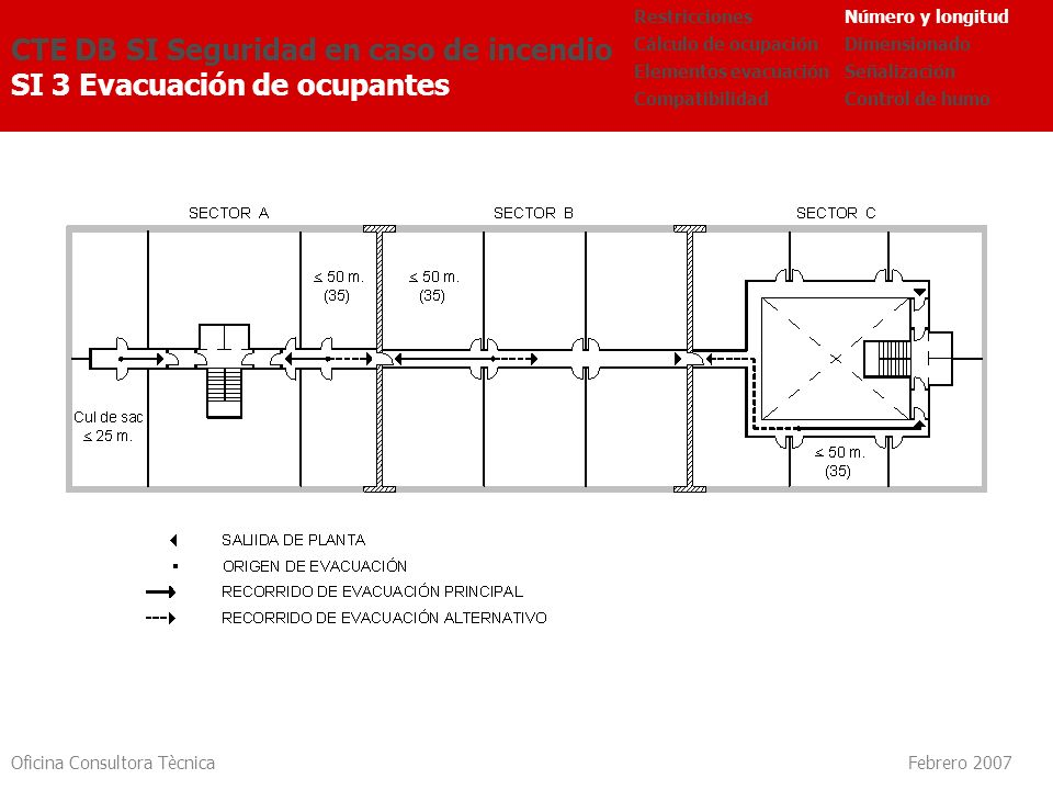 Oficina Consultora Tècnica Febrero 2007 CTE DB SI Seguridad en caso de incendio SI 3 Evacuación de ocupantes Número y longitud Dimensionado Señalizaci
