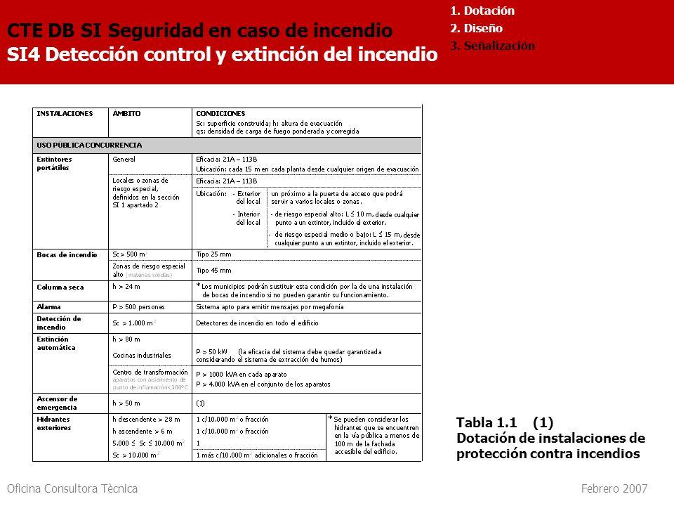 Oficina Consultora Tècnica Febrero 2007 CTE DB SI Seguridad en caso de incendio SI4 Detección control y extinción del incendio 1. Dotación 2. Diseño 3