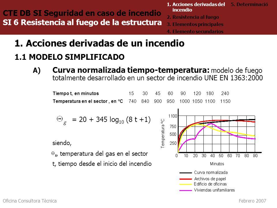 Oficina Consultora Tècnica Febrero 2007 1. Acciones derivadas de un incendio 1.1 MODELO SIMPLIFICADO A) Curva normalizada tiempo-temperatura: modelo d