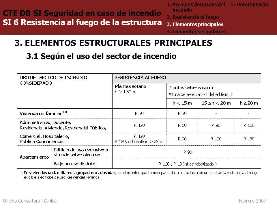 Oficina Consultora Tècnica Febrero 2007 3. ELEMENTOS ESTRUCTURALES PRINCIPALES 3.1 Según el uso del sector de incendio CTE DB SI Seguridad en caso de