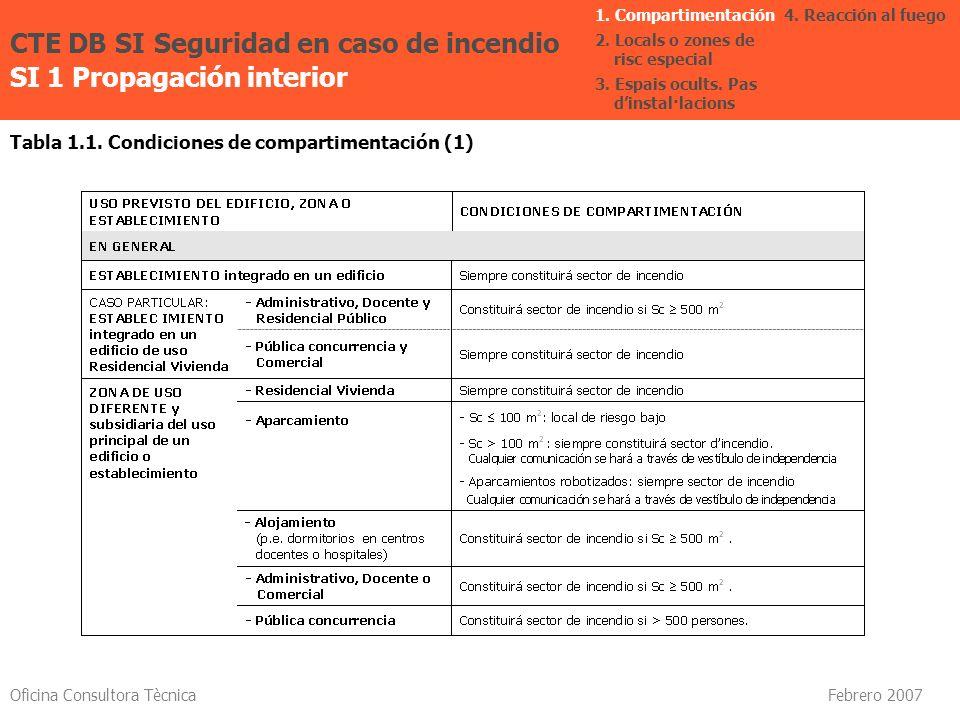 Oficina Consultora Tècnica Febrero 2007 Tabla 1.1. Condiciones de compartimentación (1) CTE DB SI Seguridad en caso de incendio SI 1 Propagación inter