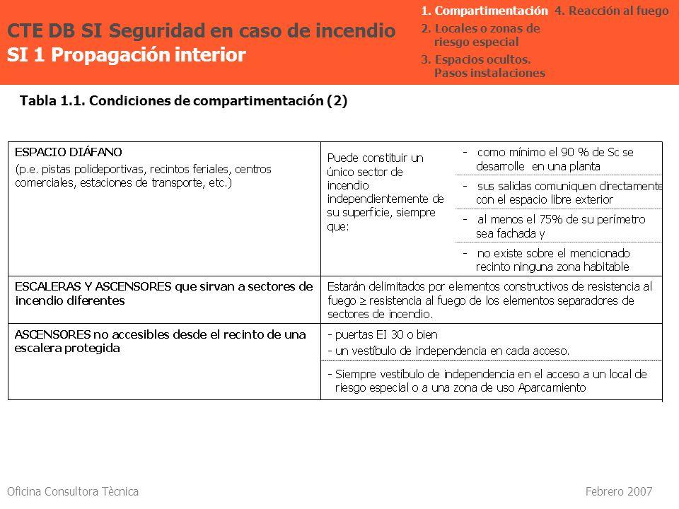 Oficina Consultora Tècnica Febrero 2007 Tabla 1.1. Condiciones de compartimentación (2) CTE DB SI Seguridad en caso de incendio SI 1 Propagación inter