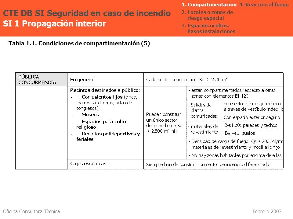 Oficina Consultora Tècnica Febrero 2007 Tabla 1.1. Condiciones de compartimentación (5) CTE DB SI Seguridad en caso de incendio SI 1 Propagación inter