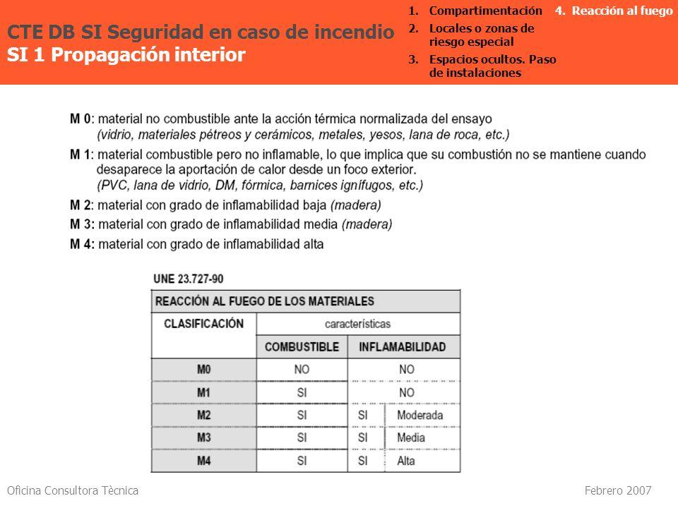 Oficina Consultora Tècnica Febrero 2007 CTE DB SI Seguridad en caso de incendio SI 1 Propagación interior 4. Reacción al fuego1. Compartimentación 2.