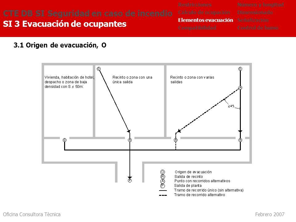 Oficina Consultora Tècnica Febrero 2007 3.1 Origen de evacuación, O CTE DB SI Seguridad en caso de incendio SI 3 Evacuación de ocupantes Número y long