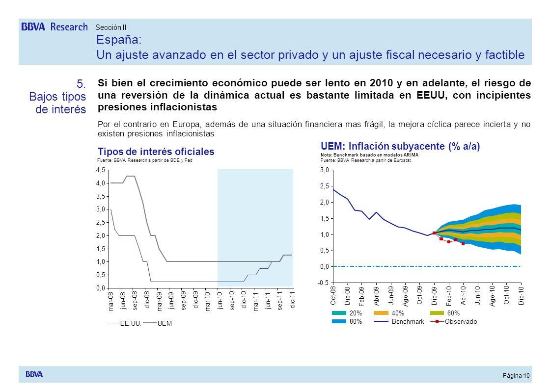Página 10 Si bien el crecimiento económico puede ser lento en 2010 y en adelante, el riesgo de una reversión de la dinámica actual es bastante limitad