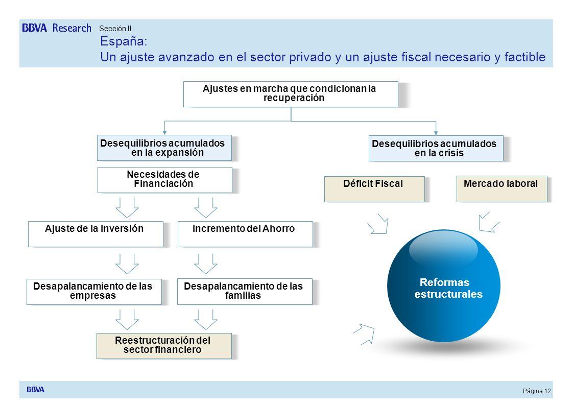 Página 12 Ajustes en marcha que condicionan la recuperación Desequilibrios acumulados en la expansión Desequilibrios acumulados en la crisis Necesidad
