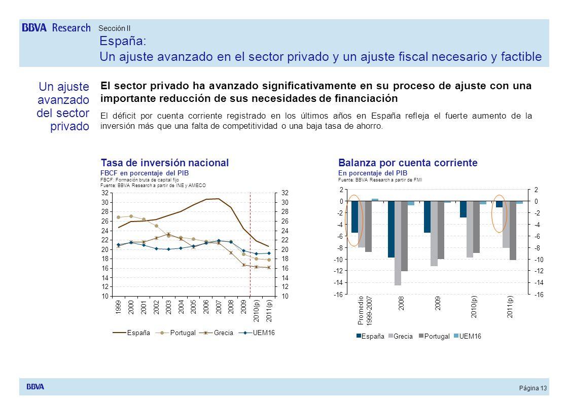 Página 13 El sector privado ha avanzado significativamente en su proceso de ajuste con una importante reducción de sus necesidades de financiación El