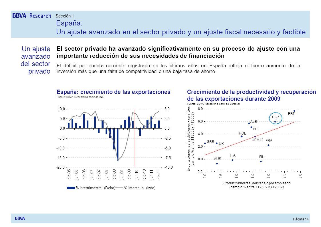 Página 14 El sector privado ha avanzado significativamente en su proceso de ajuste con una importante reducción de sus necesidades de financiación El