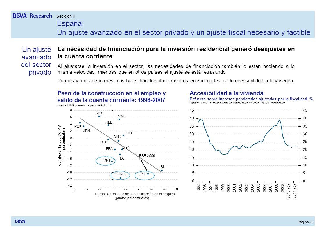 Página 15 La necesidad de financiación para la inversión residencial generó desajustes en la cuenta corriente Al ajustarse la inversión en el sector,