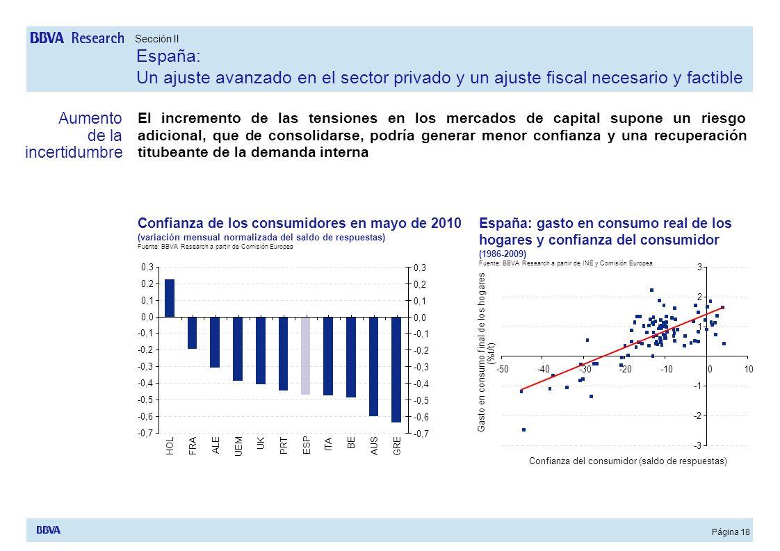 Página 18 Aumento de la incertidumbre El incremento de las tensiones en los mercados de capital supone un riesgo adicional, que de consolidarse, podrí