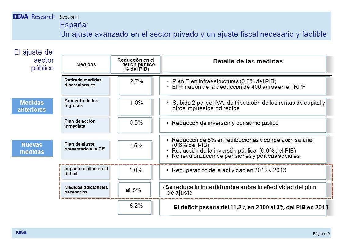 Página 19 Medidas Nuevas medidas Medidas anteriores Plan de acción inmediata Plan de acción inmediata 0,5% 8,2% Plan de ajuste presentado a la CE Plan