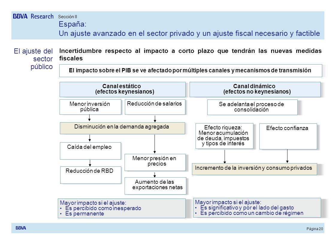 Página 20 Menor inversión pública Reducción de salarios Disminución en la demanda agregada El impacto sobre el PIB se ve afectado por múltiples canale